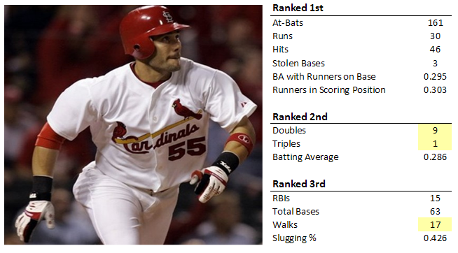 A breakdown of Skip Schumaker\'s offensive rank among Cardinals outfielders.